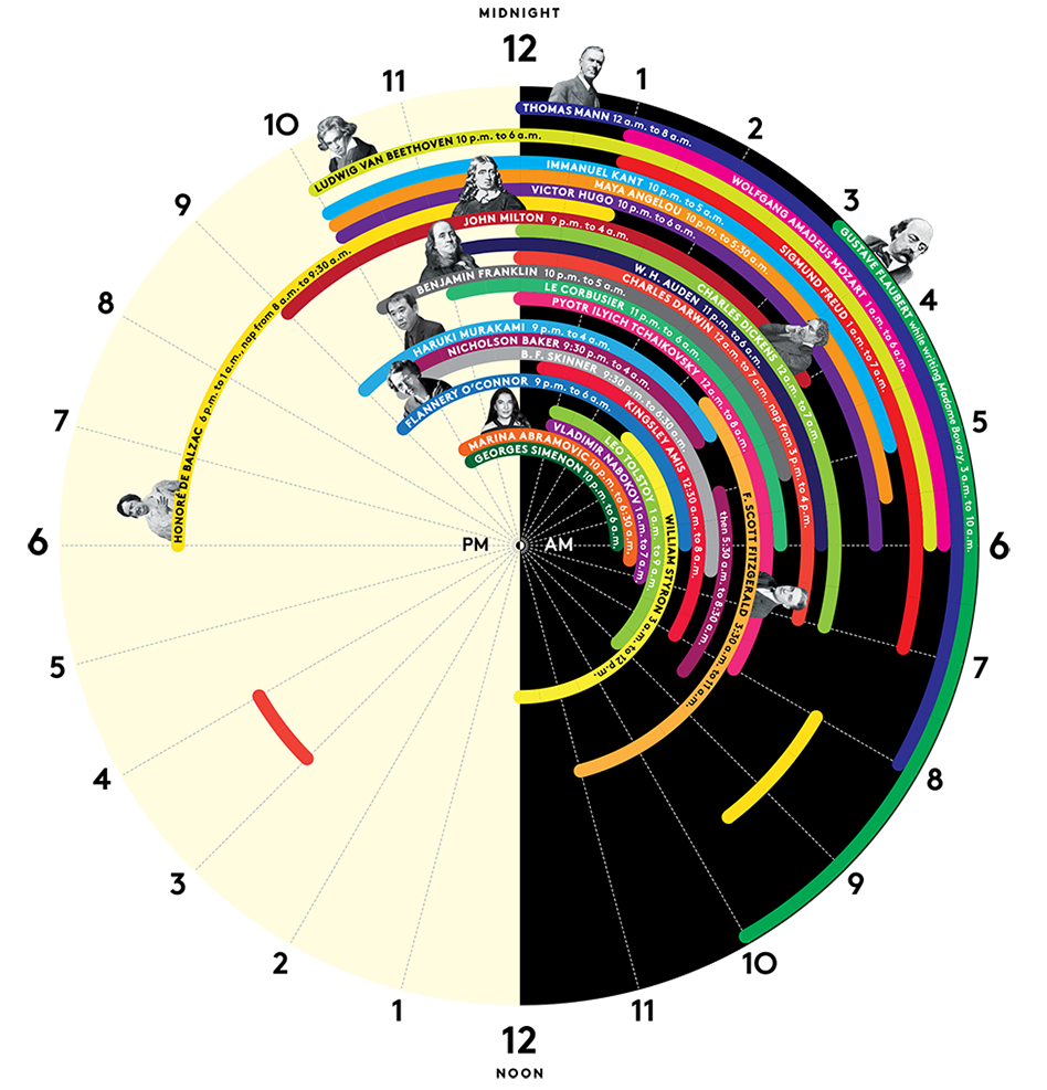 Famous_People_Sleep_Schedules